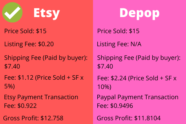 Etsy vs Depop Comparison Chart